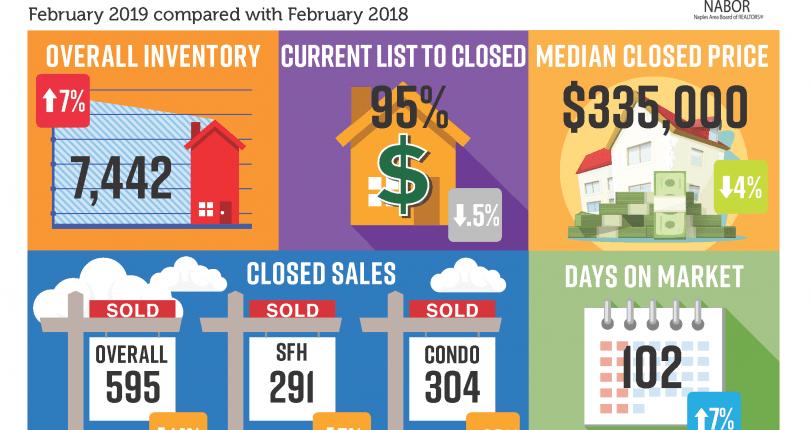Naples Real Estate Market Report   February 2019