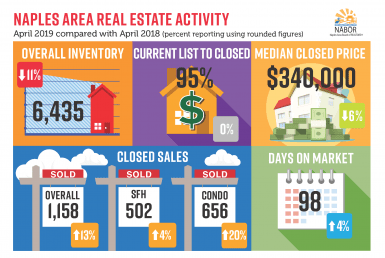 market report april 2019, naples, florida, market report, market update, real estate market, real estate, florida real estate, naples real estate