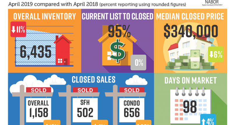 Naples Market Report | April 2019