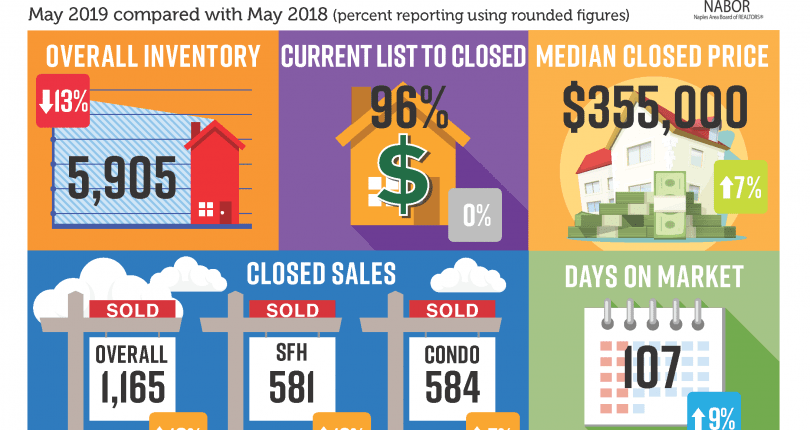 Naples Market Report | May 2019
