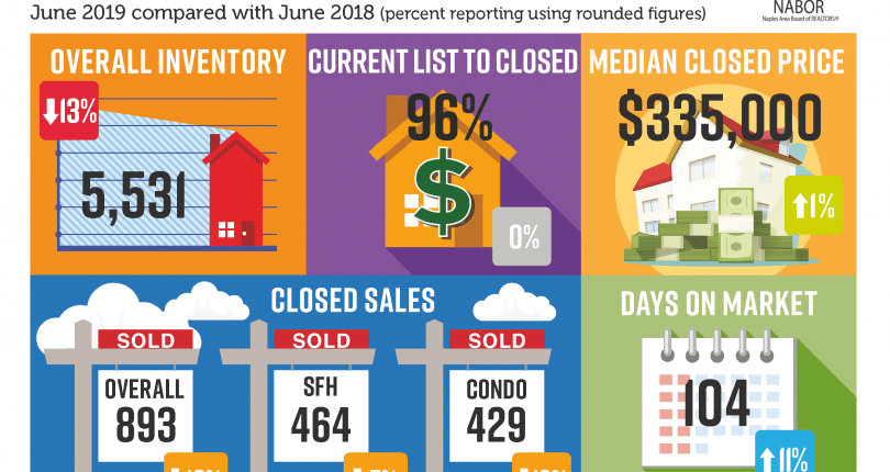 Naples Market Report | June 2019
